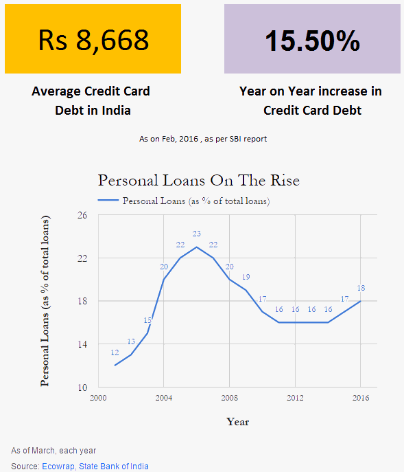 debt trap rise in India