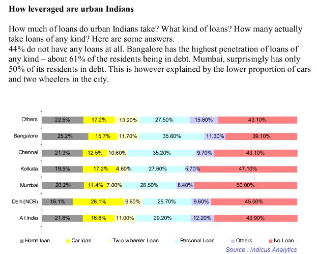 debt trend indian cities