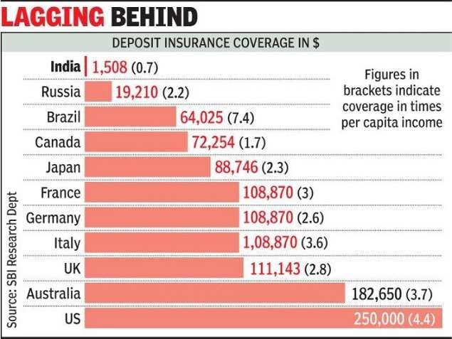 Bank deposit insurance in India vs other countries