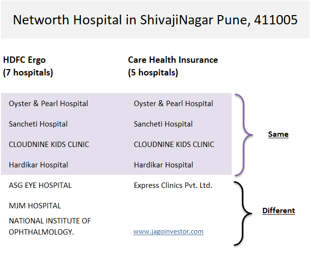 different network hospitals health insurance