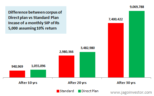 Direct Plan Mutual Funds Corpus Impact