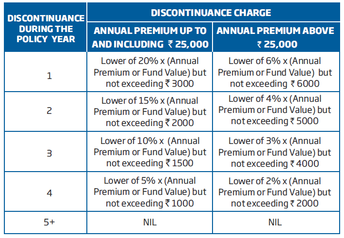 discontinuance charge of HDFC life smart woman policy