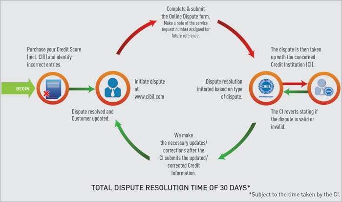 dispute resolution cibil process