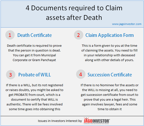 Documents required to claim assets after death in India