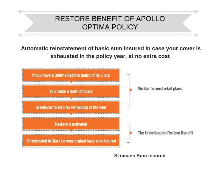 restore benefit of Apollo optima policy