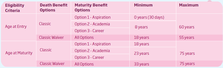 here are the eligibility conditions of HDFC Life Youngstar Udaan - Child Plan