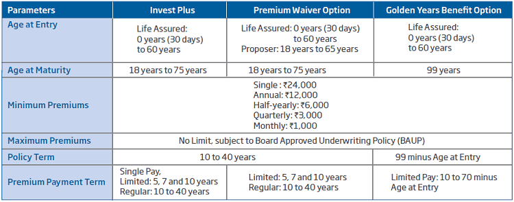 eligibility conditions of HDFC Like Click 2 Wealth Policy