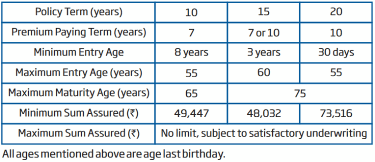 eligibility conditions of HDFC Life Classic assure Plus Policy