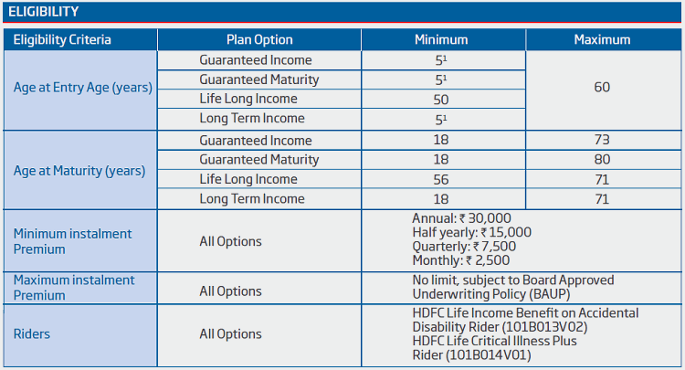 eligibility conditions of HDFC Life Sanchay Plus Policy