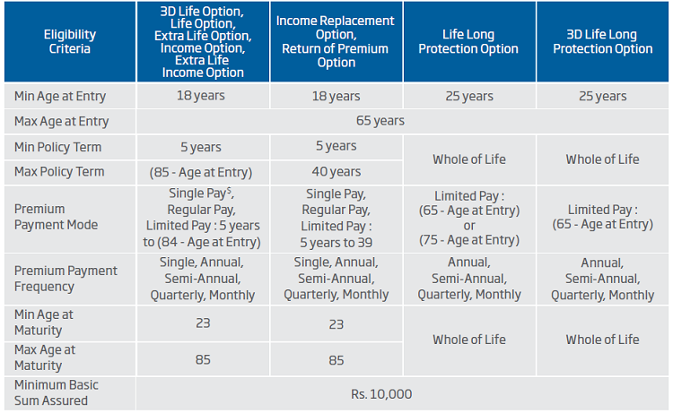 eligibility conditions of HDFC Life Click 2 Protect 3D Policy