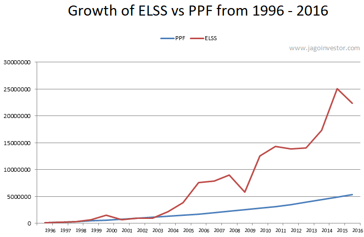 elss vs ppf returns in last 20 years