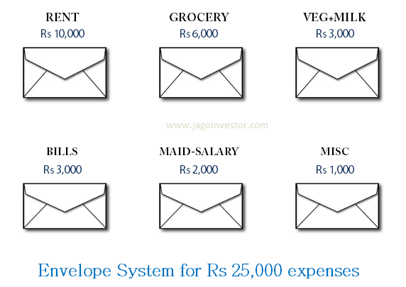 Envelope System of saving