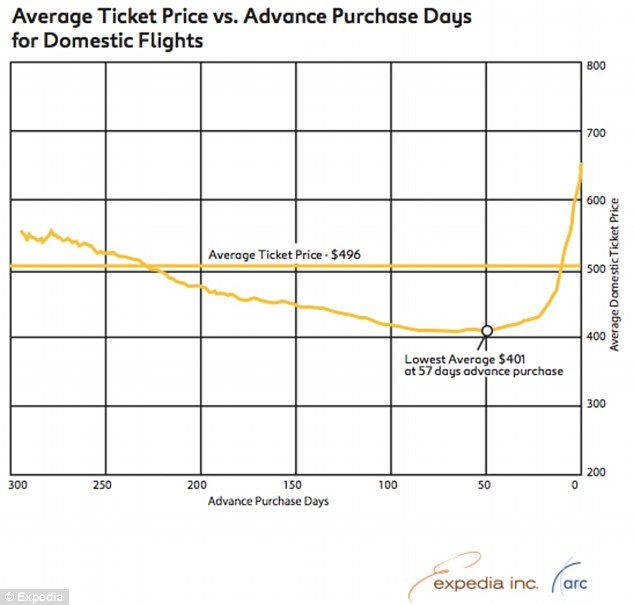 expedia study on cheapest flight