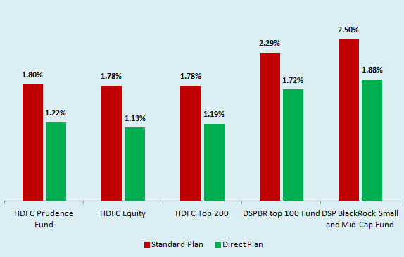 expense ratio difference between standard and direct mutual fund