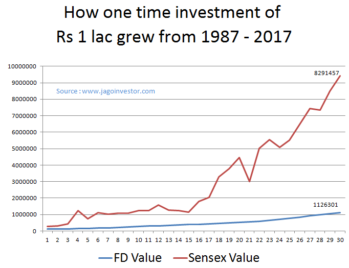 Comparison of Fixed deposits (FD) vs. Sensex (equity) growth in last 30 yrs