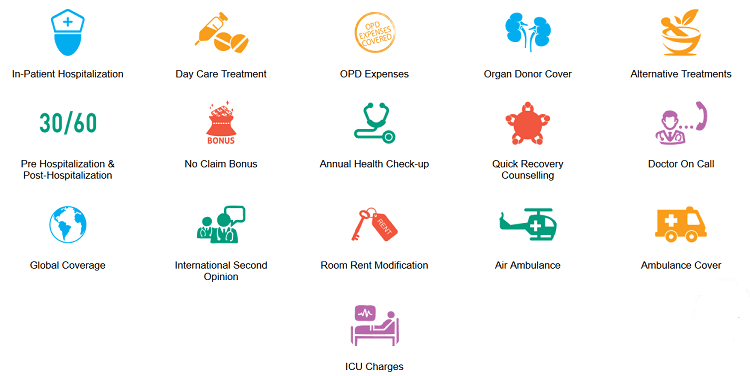 features of religare heart care mediclaim policy