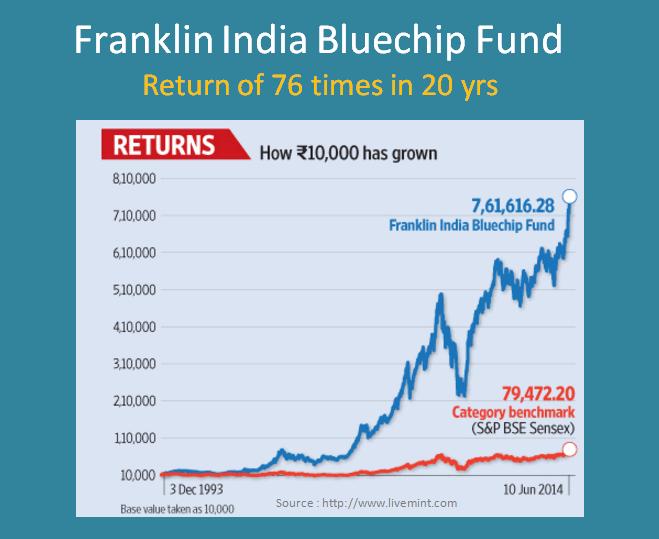 franklin India bluechip fund returns