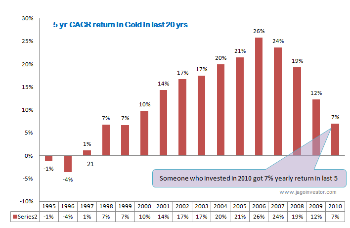 gold 5 yr cagr return