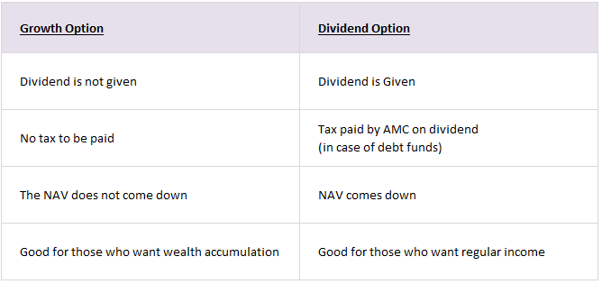 Difference between growth and dividend mutual funds