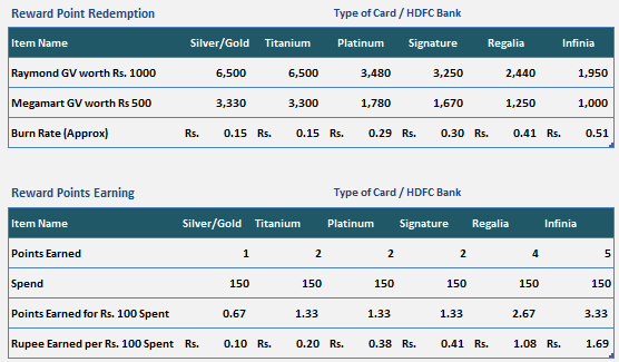 hdfc credit card reward points