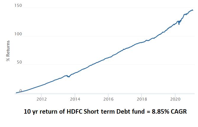 HDFC Short term debt funds