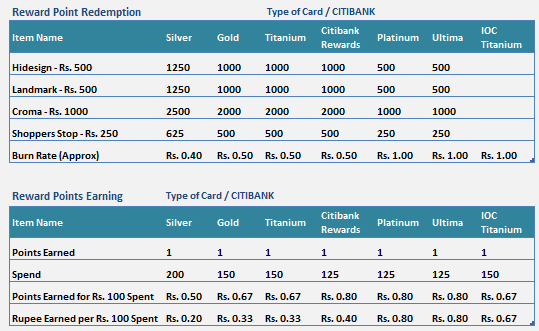 hdfc vs citibank credit card reward points