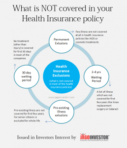 4 kind of exclusions in your health insurance policy which are NOT covered