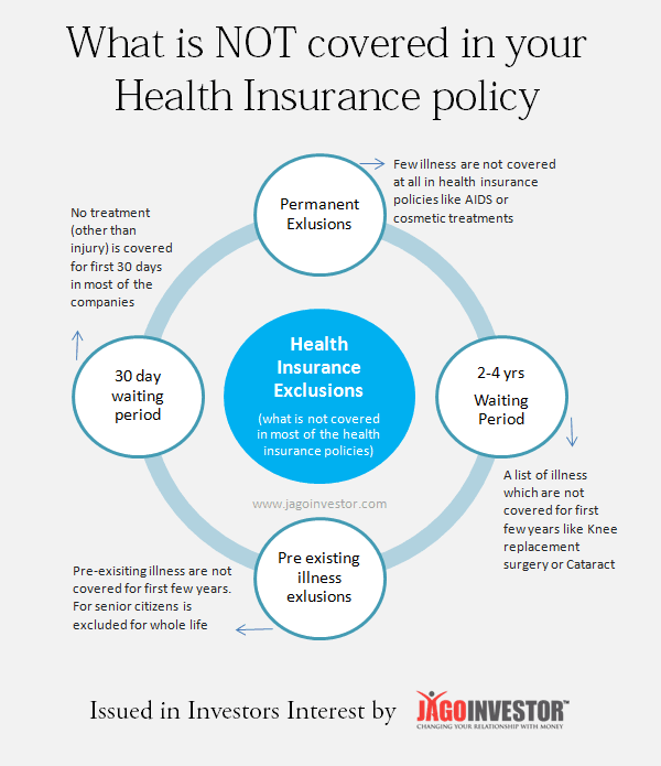 What is not covered in health insurance policies