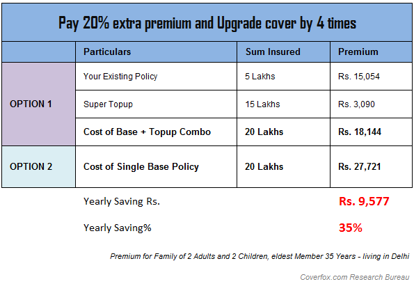 health insurance super top up