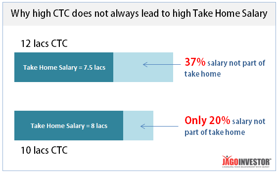 High CTC vs take home salary