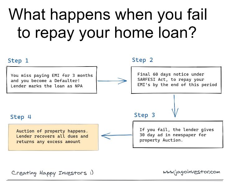 When Home loan default happens