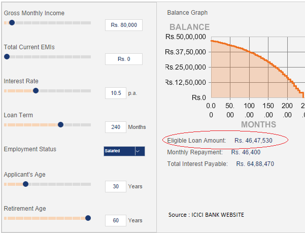 Home Loan Eligibility Calculator Example from ICICI bank