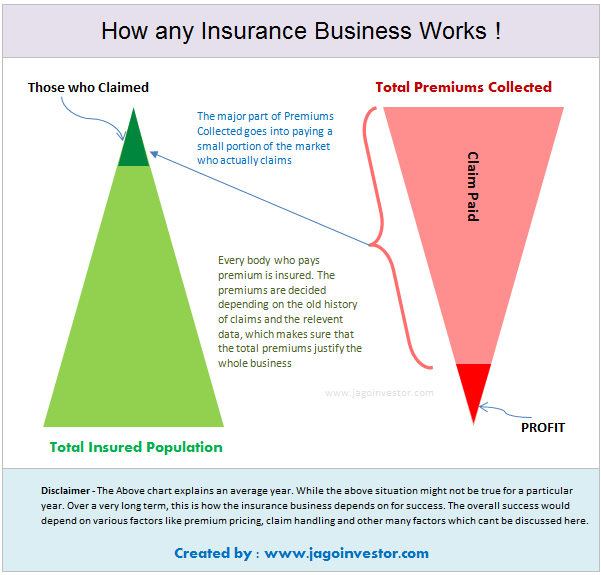 how does insurance company works and its business model
