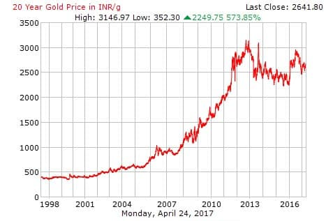how gold price have moved over 20 years