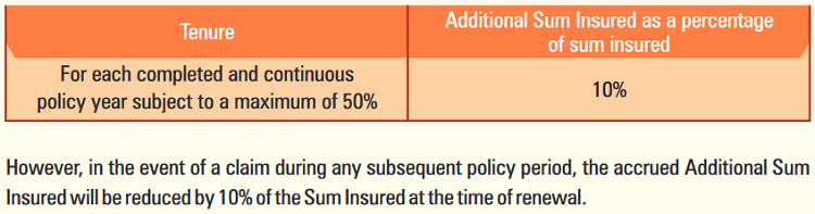 ICICI Health Booster Policy Additional Advantages
