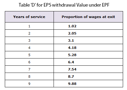 EPF Rules - 10 hidden things about Employee Provident Fund