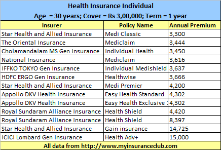 Health Insurance comparision at different premiums