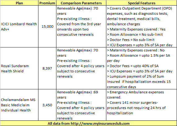 Health Insurance options in India