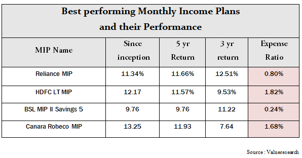 Monthly Income Plans , Best MIP for Investments