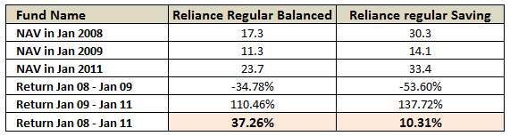 Balanced vs Equity funds Comparision