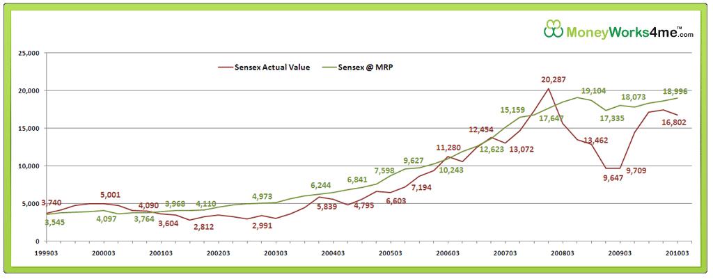 Sensex at MRP