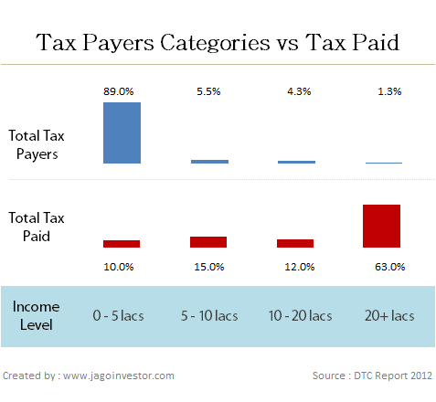 Tax Payer numbers in India 2012