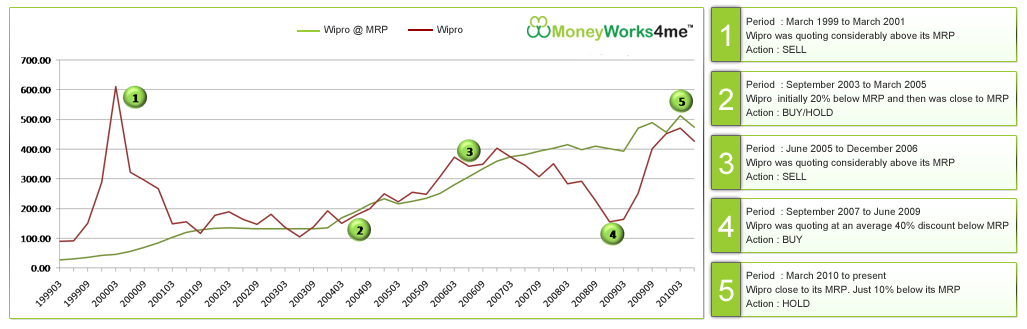 Stocks at MRP from Moneyworks4me.com
