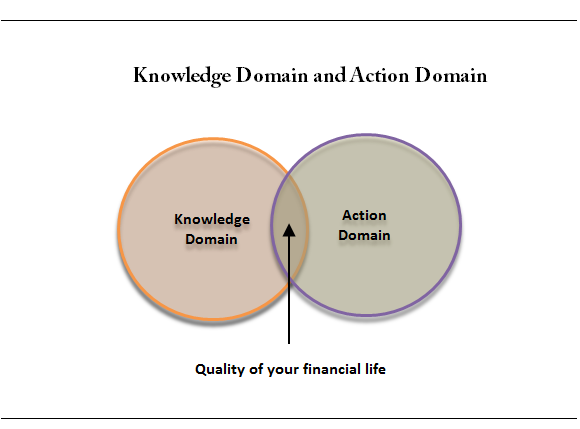 Knowledge and Actions domain in financial life