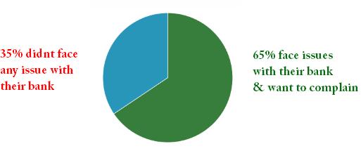 Banking Ombudsman survey