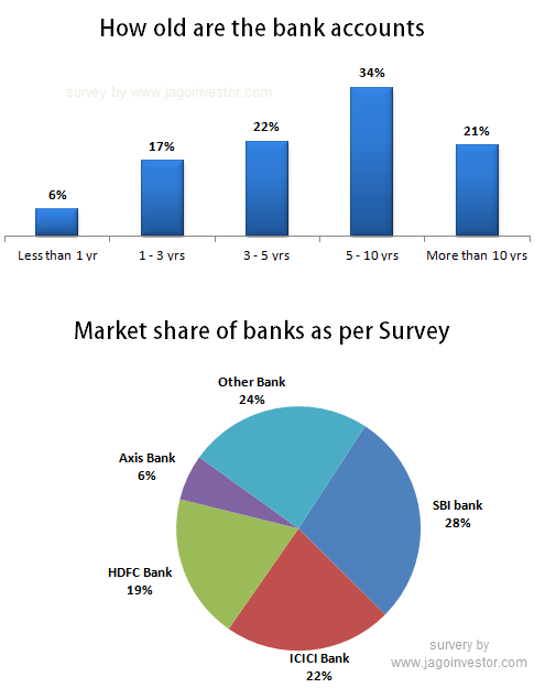 Indian banks market share