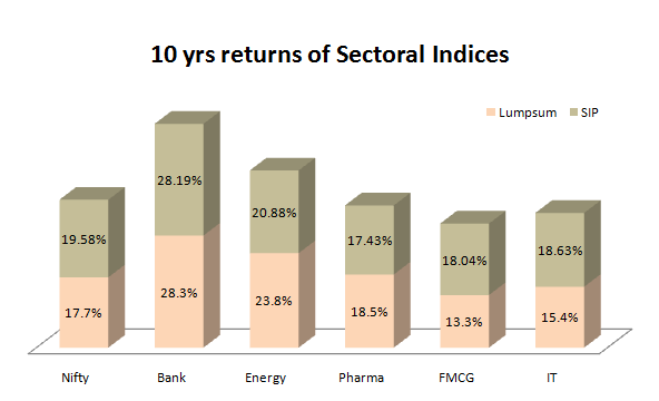 SIP and lumpsum returns of Sectoral indices in 10 yrs