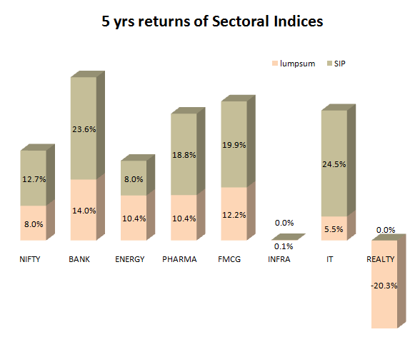 SIP and lumpsum returns of Sectoral indices in 5 yrs