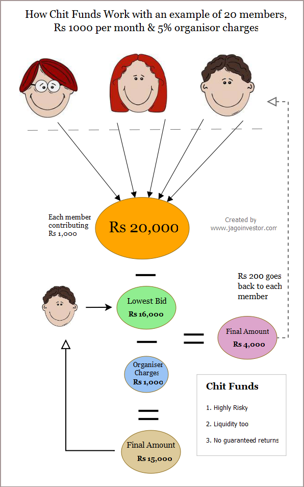 Chit Funds in India