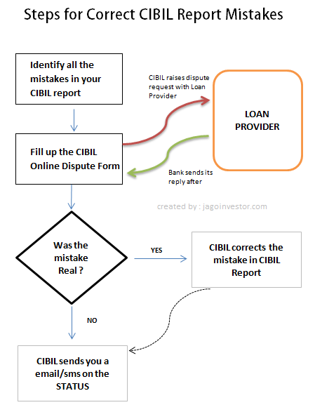 CIBIL report Mistakes Correction